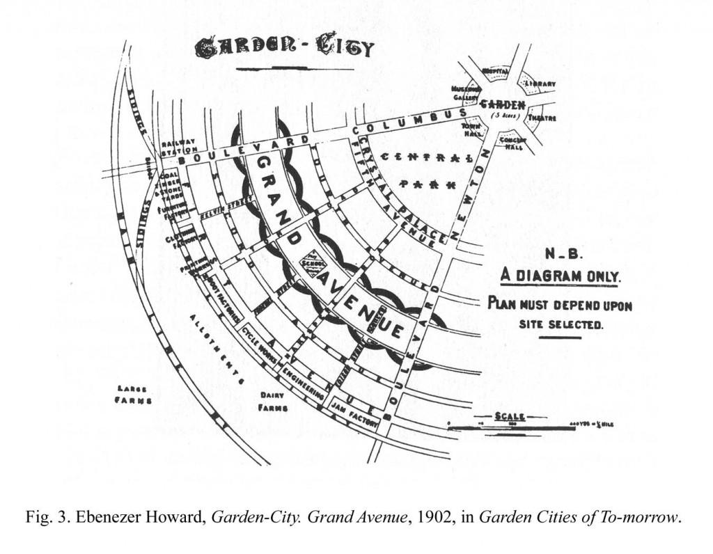 Garden City Concept