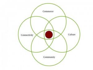 The 4C's model
