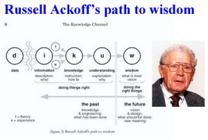 Russ Acoff father of systems thinking