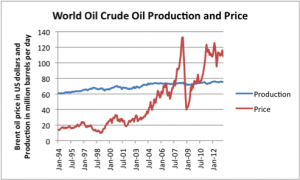 The inevitable rise of crude oil production